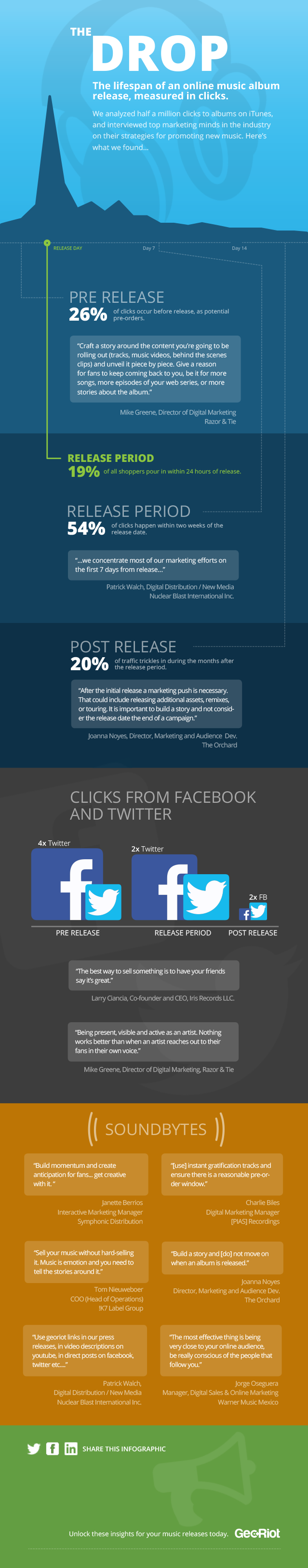 Music release strategy infographic based on clicks
