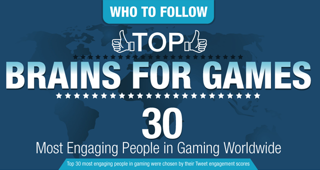 Most Engaging People in Gaming Worldwide