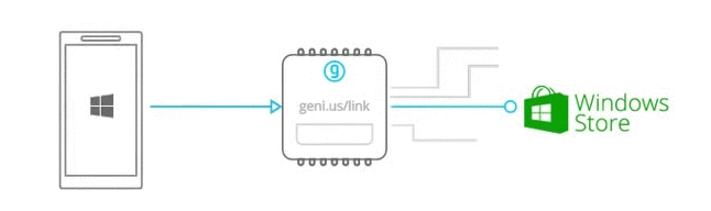 Learn how to test your intelligent links to replicate what your different users see