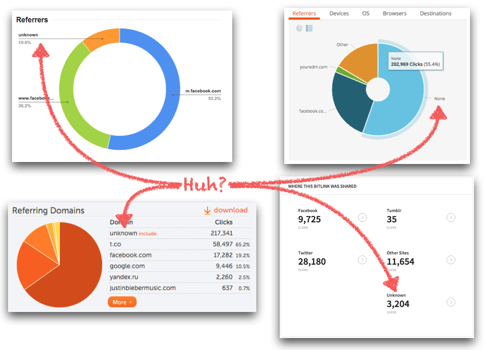 Referrer reports from the top link management platforms.