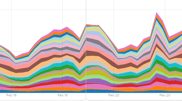 Example of Scout showing our load balancers shift traffic across regions. The thicker the line, the more traffic. When one region is slow, another takes on more of the load.