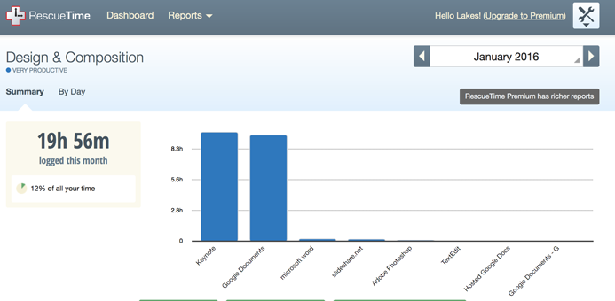 """RescueTime's report of my """"Design & Composition"""" usage."""