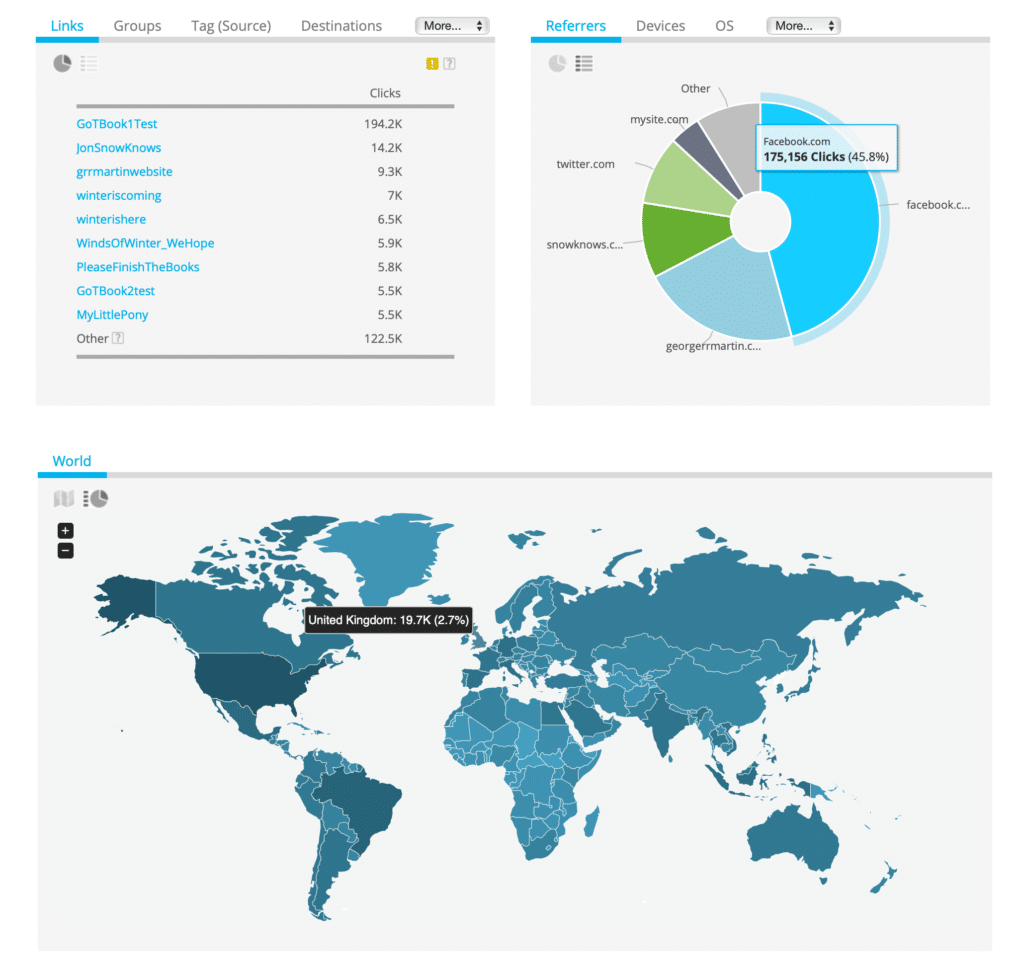 Geniuslink Dashboard Stats, Links, Referrers, and from where in the world