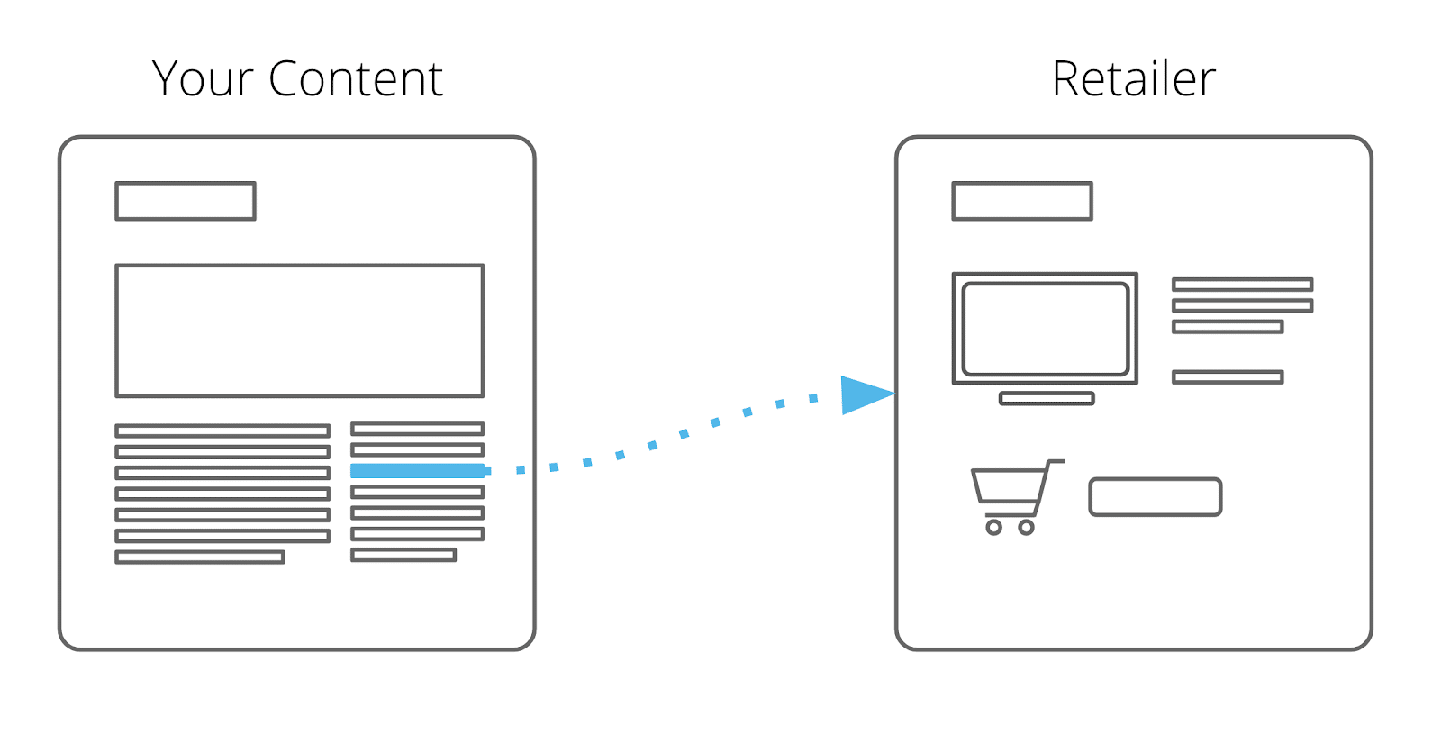 affiliate link followed to retailer site, A/B test