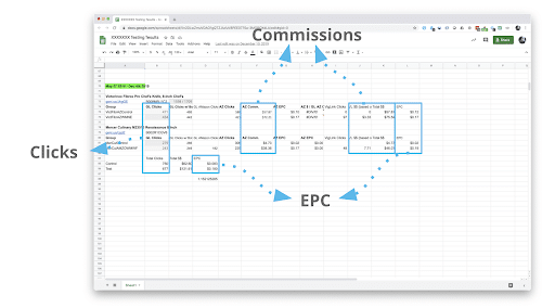affiliate link tracking results with EPC and Commissions.