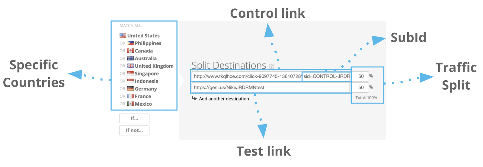 Diagram dissecting affiliate test link